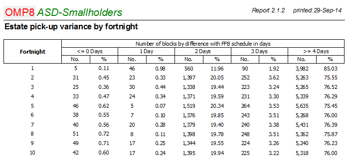 Fruit pickup schedule variance report in OMP-SIS.