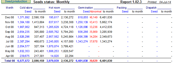 OMP Seed Production monthly seed status report