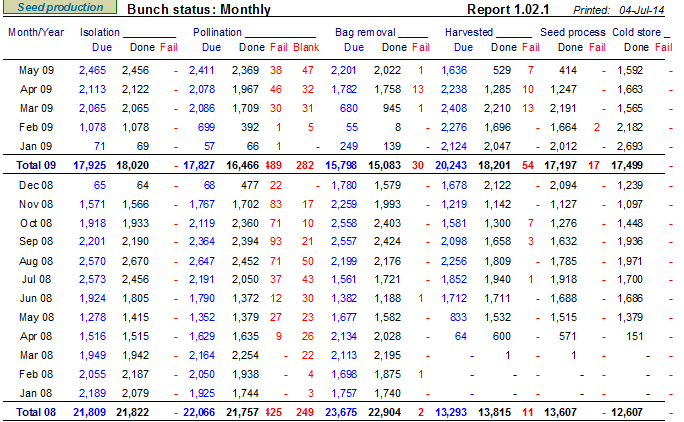 OMP Seed Production monthly bunch status report