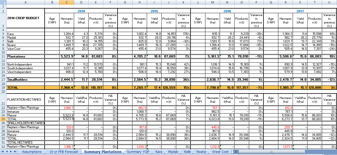 Snapshot of Excel spreadsheet created using OMP-TYCB export features